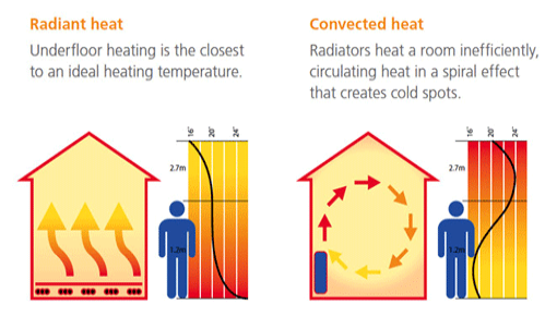 CTS Plumbing & Building - Underfloor Heating